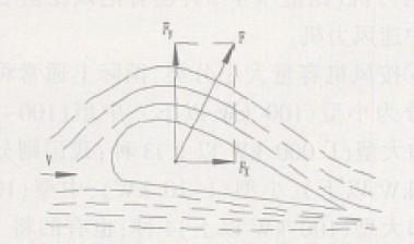 影响升力系数与阻力系数的主要因素有翼型