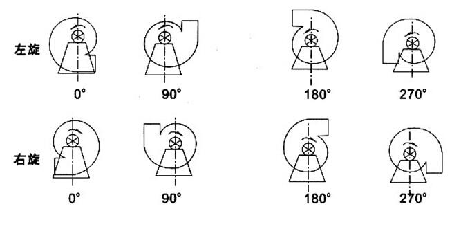 离心通风机型号含义_鼓风机型号详细参数含义 - 鼓风机-鼓风机价格_鼓风机有限公司