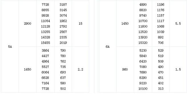 常用电机型号列表